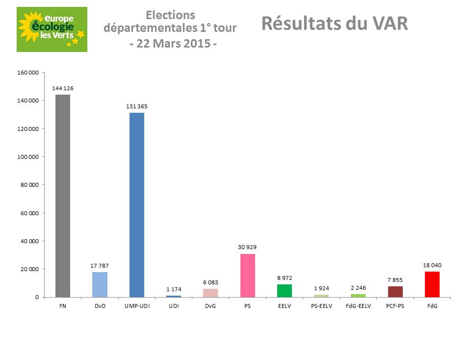 eelv analyse statistiques des elections departementales dans le var var. Black Bedroom Furniture Sets. Home Design Ideas